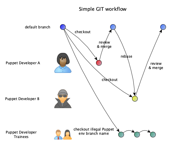 simple git flow