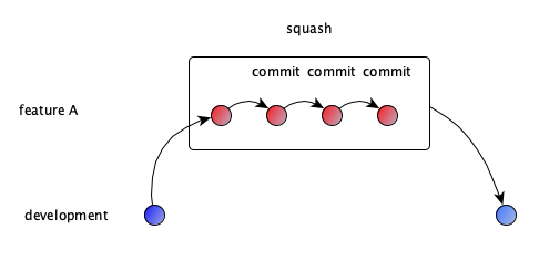 single commit